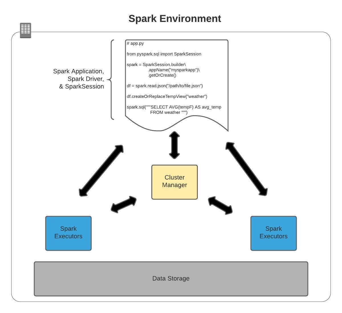 Spark Execution Environment