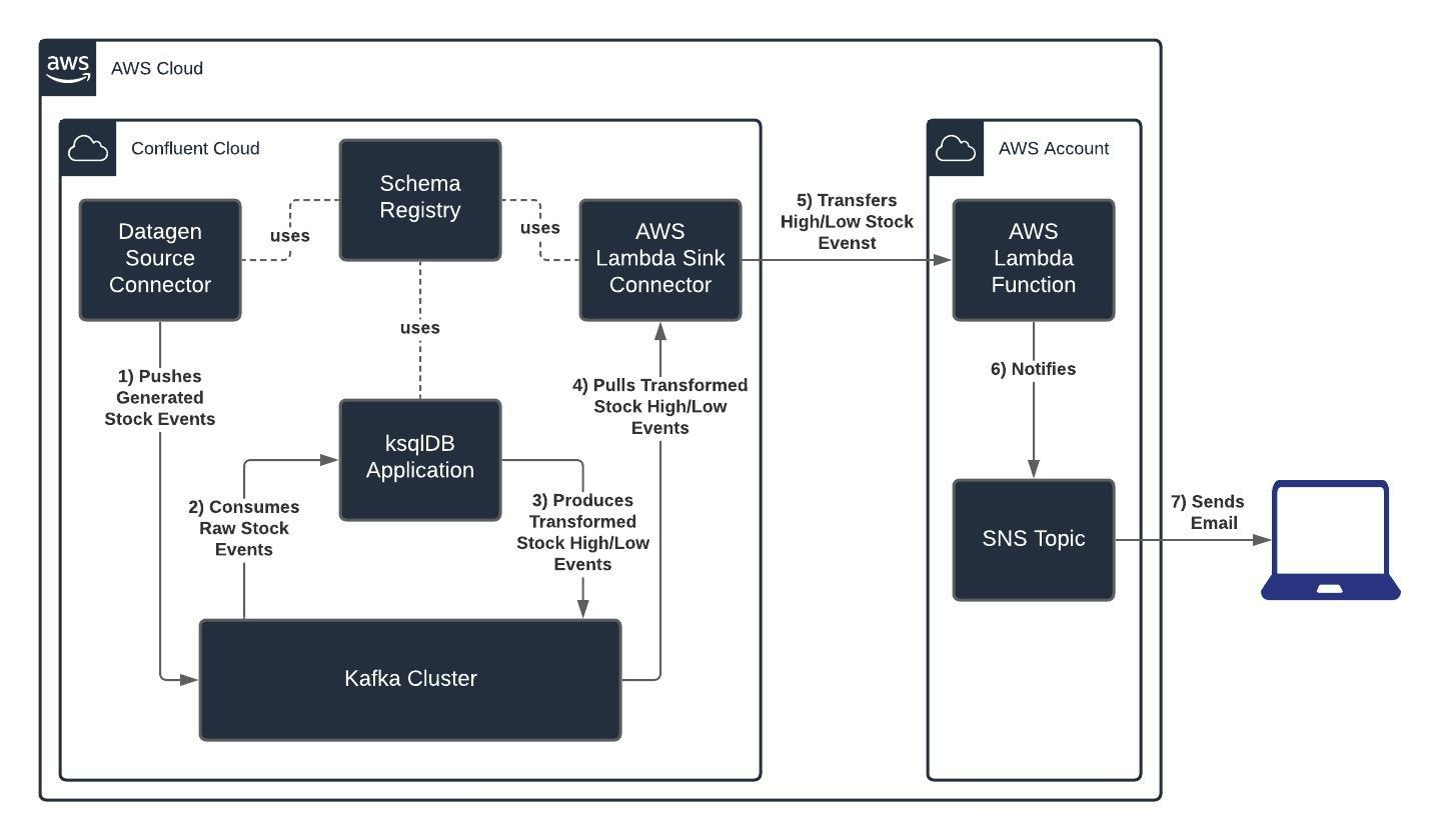 Systems Integration Diagram